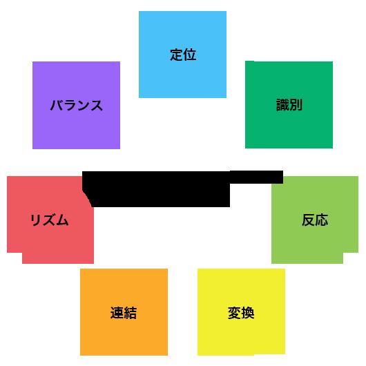 かけっこ教室 | ジュニア陸上競技の東京城北陸上競技クラブ。かけっこ ...